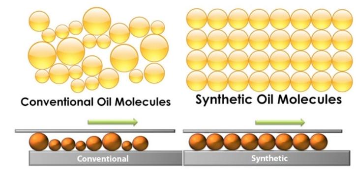 Dầu gốc là gì? Phân biệt sự khác nhau giữa dầu gốc khoáng và dầu gốc tổng hợp